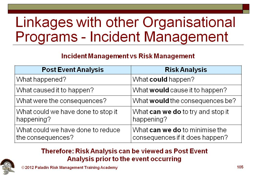 Risk Analysis vs Post Event Analysis