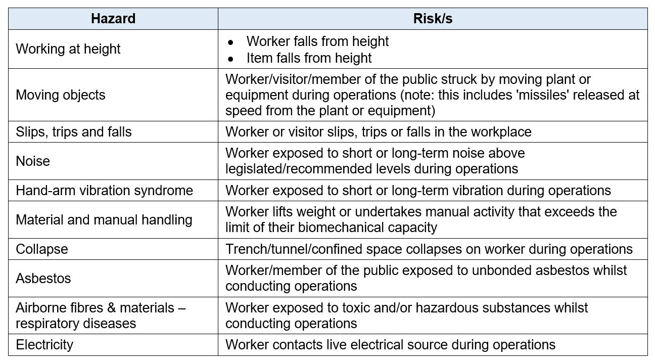 Crazy Stuff in the Workplace Health and Safety Codes of Practice