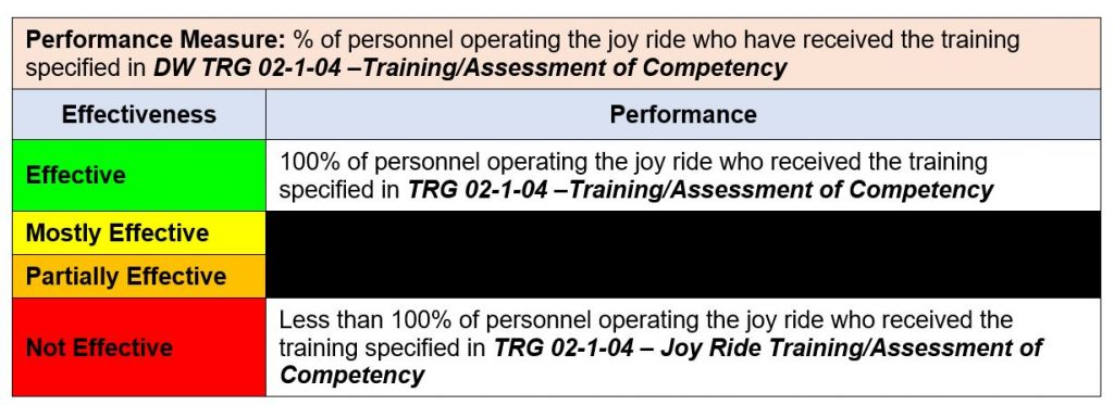 Performance Measure: % of personnel operating the joy ride who have received the training specified in DW TRG 02-1-04 –Training/Assessment of Competency
