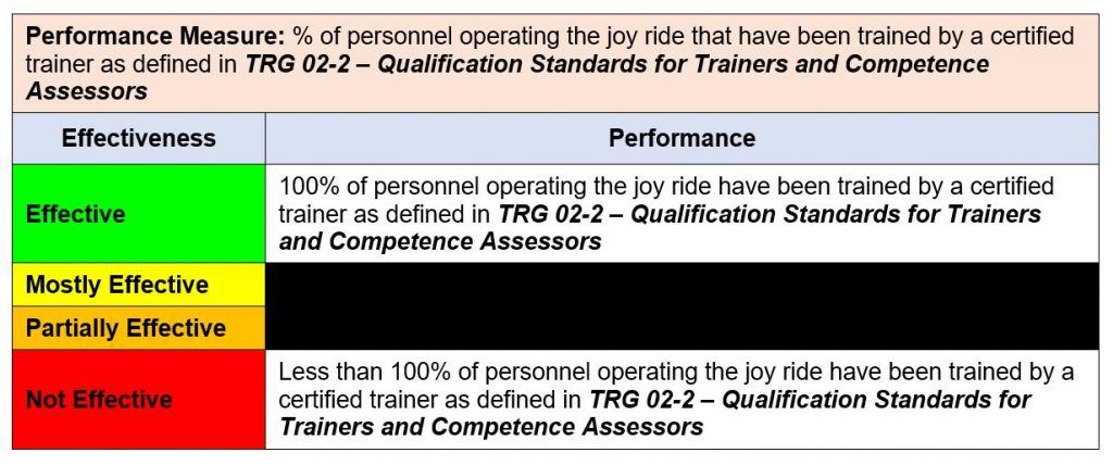 Performance Measure: % of personnel operating the joy ride that have been trained by a certified trainer as defined in TRG 02-2 – Qualification Standards for Trainers and Competence Assessors