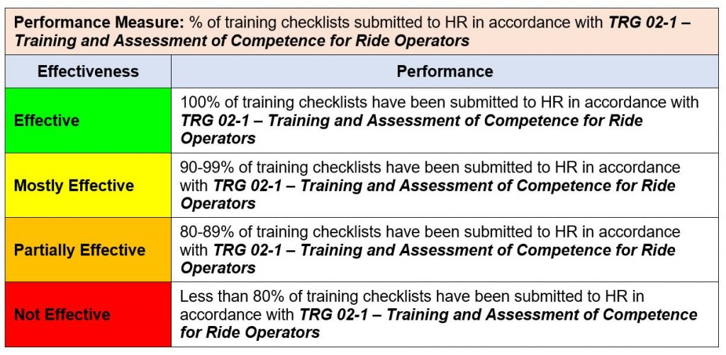 Performance Measure: % of training checklists submitted to HR in accordance with TRG 02-1 – Training and Assessment of Competence for Ride Operators
